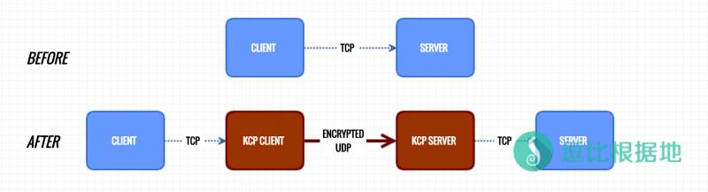 Shadowsocks另一种双边加速软件 —— KCPTun(服务端教程)