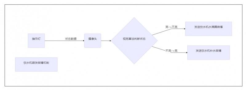 借助诗词API和微博图床搭建自动发图文微博机器人