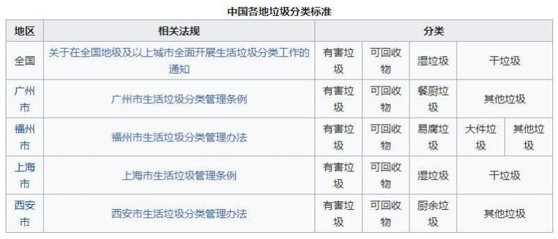 【随笔】中国的垃圾分类任重道远
