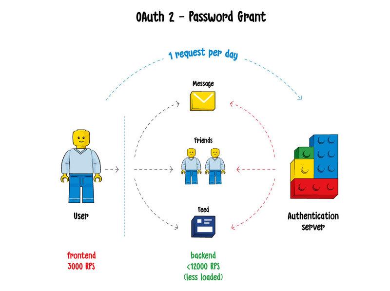 REST API 的安全基础