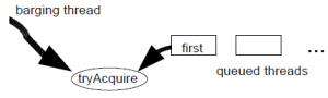 J.U.C 同步框架(AQS 框架)